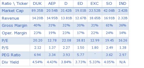 Duke Energy Corporation key ratio comparison with direct competitors