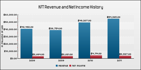 Kraft Foods Inc. Revenue and Net Income History