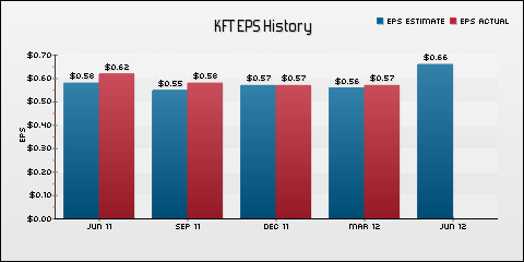 Kraft Foods Inc. EPS Historical Results vs Estimates