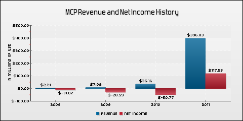 Molycorp, Inc. Revenue and Net Income History