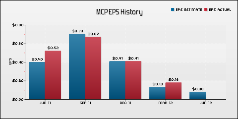 Molycorp, Inc. EPS Historical Results vs Estimates