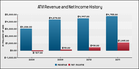 Activision Blizzard, Inc. Revenue and Net Income History
