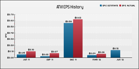 Activision Blizzard, Inc. EPS Historical Results vs Estimates