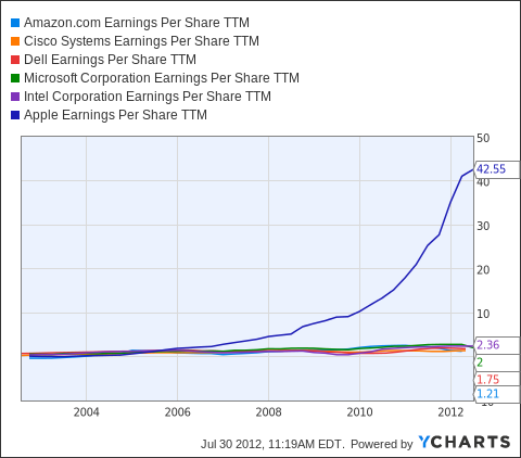 AMZN Earnings Per Share TTM Chart