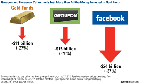 Groupon and Facebook collectively lost more that all the money invested in gold funds