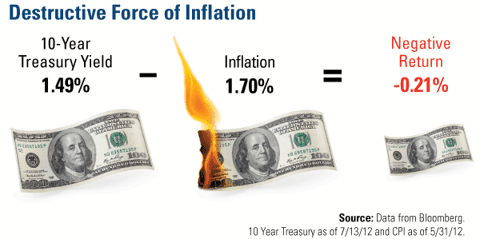 Destructive Force of Inflation