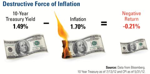 Destructive Force of Inflation