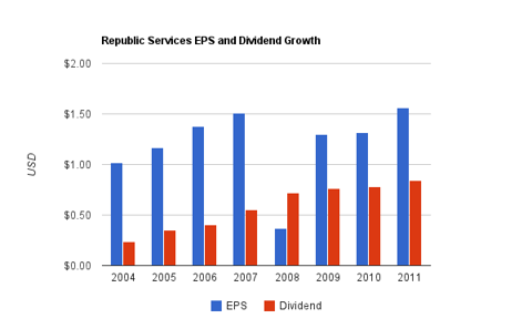 Republic Services Dividend Chart
