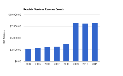 Republic Services Revenue Chart