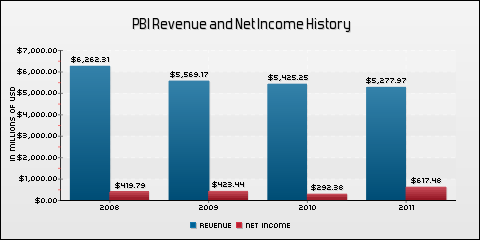 Pitney Bowes Inc. Revenue and Net Income History
