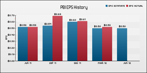 Pitney Bowes Inc. EPS Historical Results vs Estimates