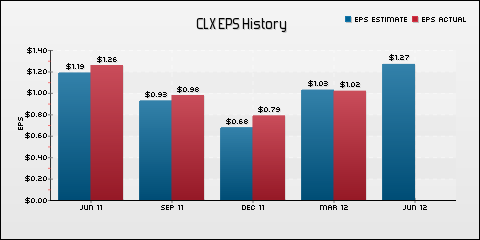 The Clorox Company EPS Historical Results vs Estimates