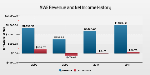 MarkWest Energy Partners, L.P. Revenue and Net Income History