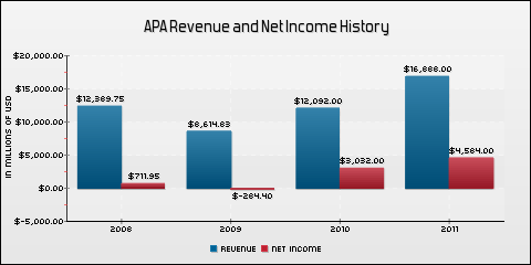 Apache Corp. Revenue and Net Income History
