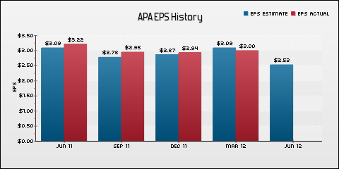 Apache Corp. EPS Historical Results vs Estimates