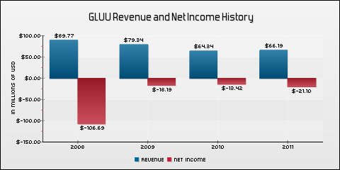 Glu Mobile, Inc. Revenue and Net Income History