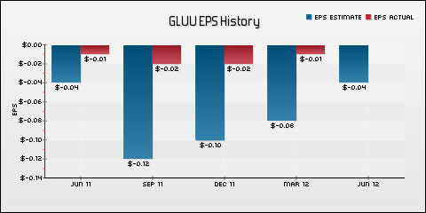Glu Mobile, Inc. EPS Historical Results vs Estimates