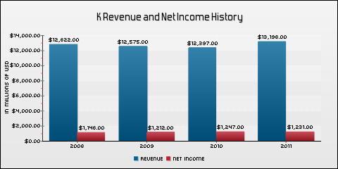 Kellogg Company Revenue and Net Income History