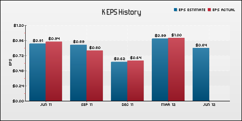 Kellogg Company EPS Historical Results vs Estimates