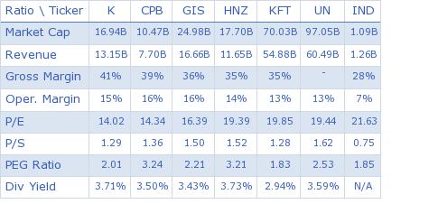 Kellogg Company key ratio comparison with direct competitors