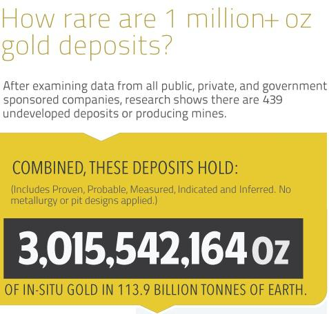 How rare are 1 million oz+ gold deposits?