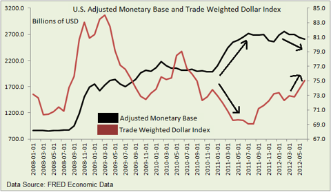 Adjusted Monetary Base and Dollar Index