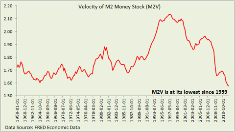 Velocity of Money Stock (M2V)