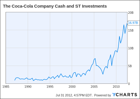 KO Cash and ST Investments Chart