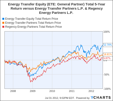 ETE Total Return Price Chart