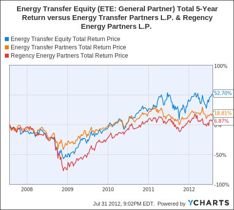 ETE Total Return Price Chart