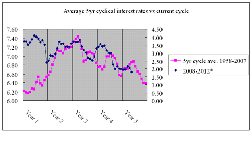 Average cycles vs current cycle