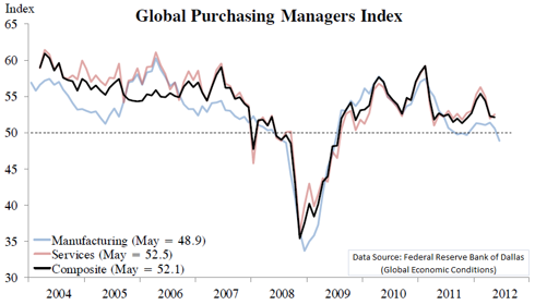 Global Purchasing Manager Index