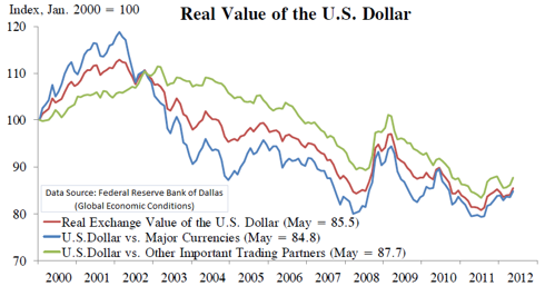 Real Value of US Dollar