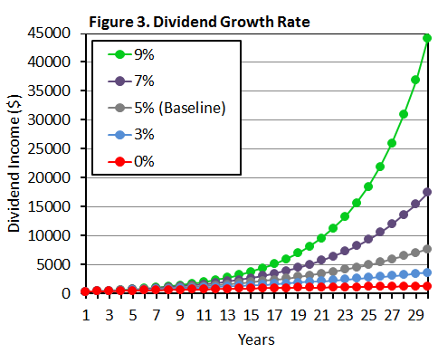 Figure 3 Dividend Growth Rate