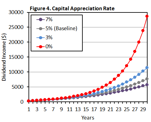 Figure 4 Capital Appreciation Rate