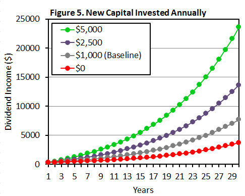 Figure 5 New Capital Invested Annually