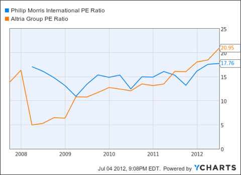 PM PE Ratio Chart