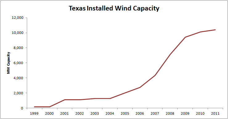 a case study of wind power