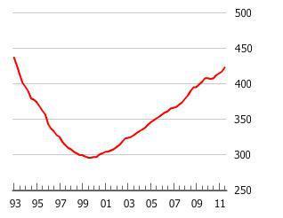 Switzerland Housing Bubble