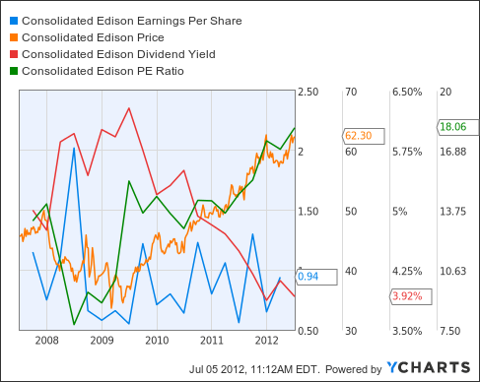 ED Earnings Per Share Chart