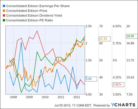 ED Earnings Per Share Chart
