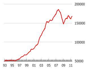 UK & London Housing Bubble