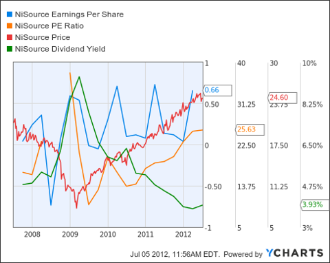 NI Earnings Per Share Chart