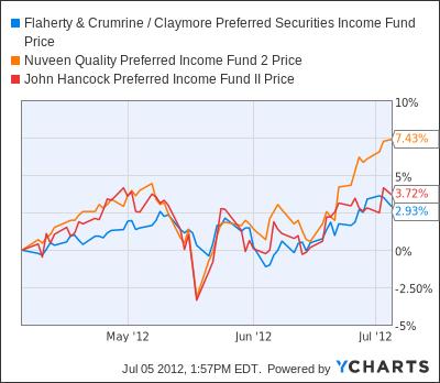 FFC Chart