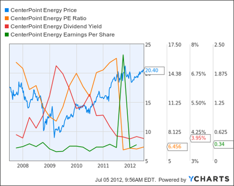 CNP Chart