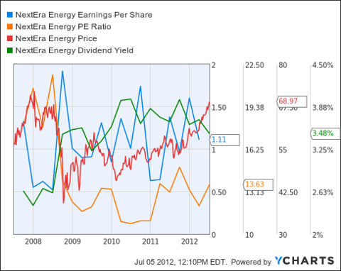 NEE Earnings Per Share Chart