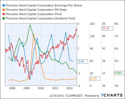 PNW Earnings Per Share Chart