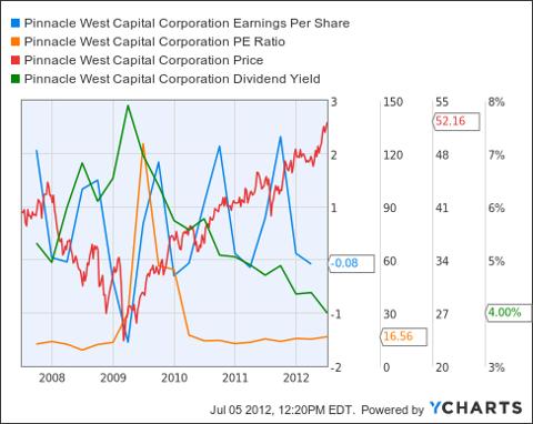 PNW Earnings Per Share Chart