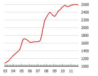 China Housing Bubble