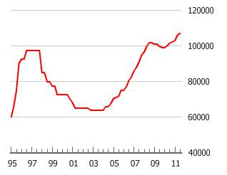 Philippines Housing Bubble